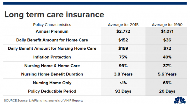Long-term care insurance costs are way up. How advisors can help clients cope
