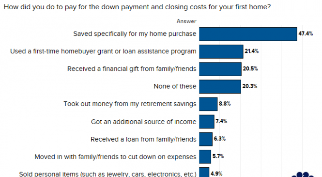 Here's how many people tapped their retirement plan to buy a house