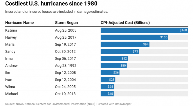 Hurricane Dorian churns northward. How homeowners can prepare for insurance claims