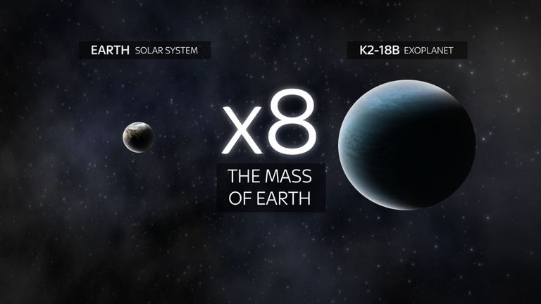 K2-18b, which is much bigger than Earth, is 110 million light years away