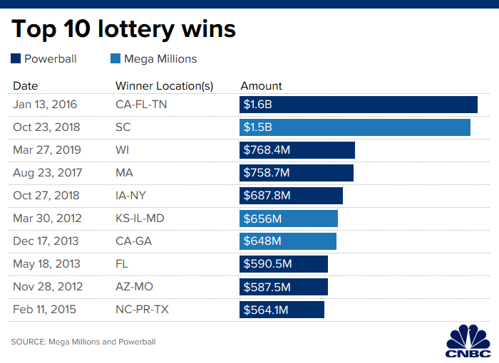 If you hit the $211 million Mega Millions jackpot, here's what you'll pay in taxes