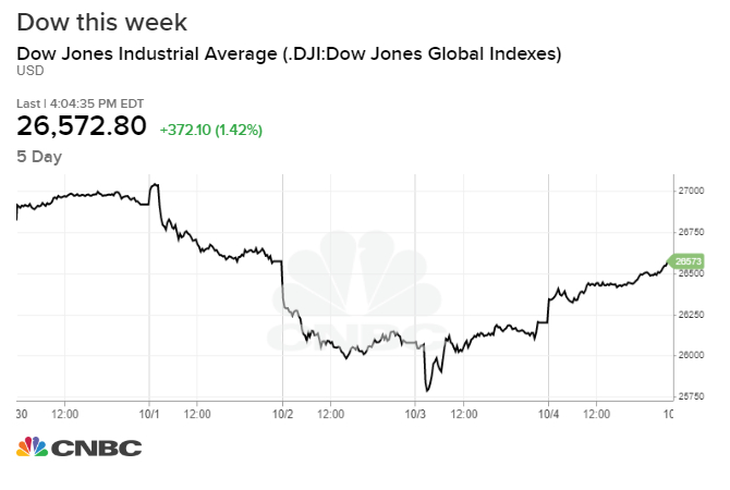 Dow and S&P 500 will try to snap a 3-week slide as US-China trade talks kick off in the week ahead