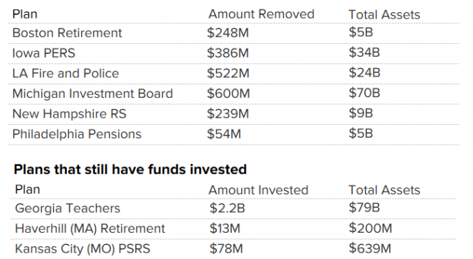 Fisher Investments outflows surpass $2.5 billion as Los Angeles pension departs