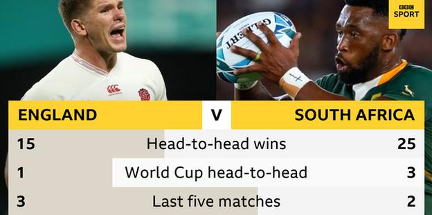 England v South Africa: Eddie Jones planning for Rugby World Cup final 'for four years'