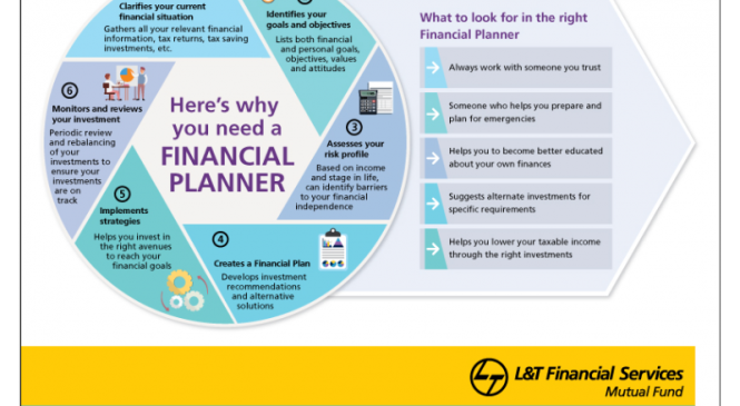 Importance of a Financial Planner