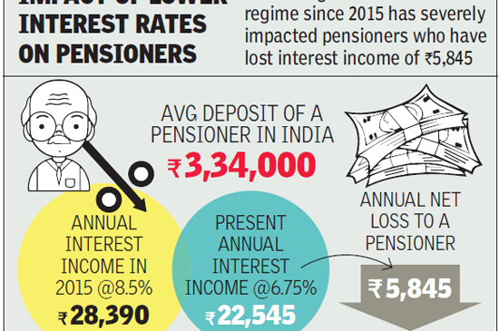 Falling interest rates hit pensioners