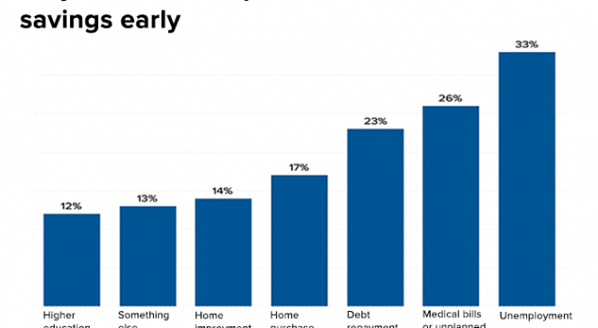 More than half of savers say this about the health of their retirement accounts