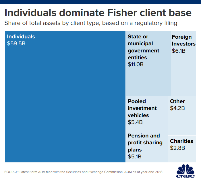 Individual investors pulled $20 million from Fisher Investments after billionaire's sexist comments