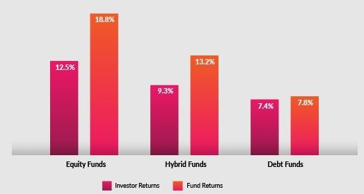 Most investors make less returns than their schemes: Axis Mutual Fund report