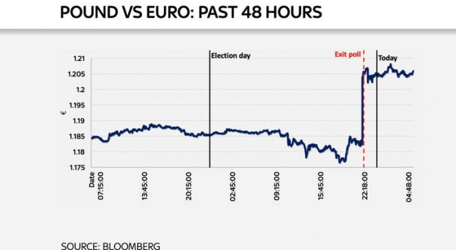 General election: Markets surge on Tory election victory