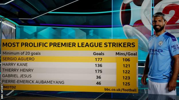 Graphic showing how Aguero has the best goals per minute ratio of any player in Premier League history - a goal every 106 minutes