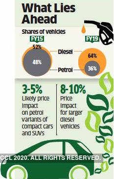As India switches to BS-VI, sub Rs 10 lakh petrol cars may gain