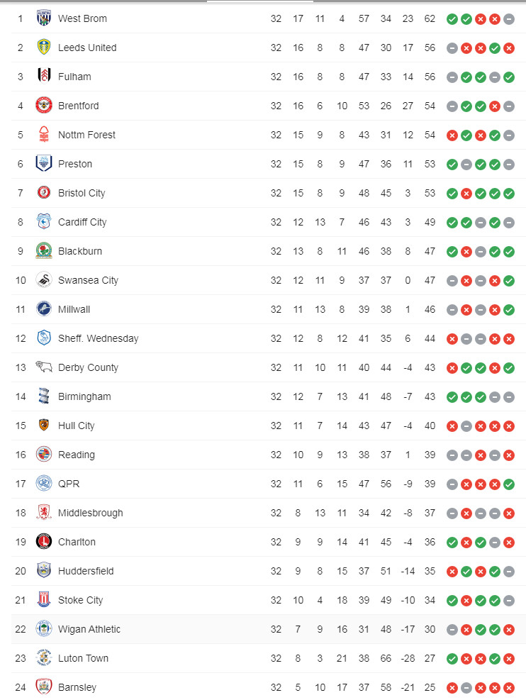 Here's hwo the Championship table looks after the midweek games