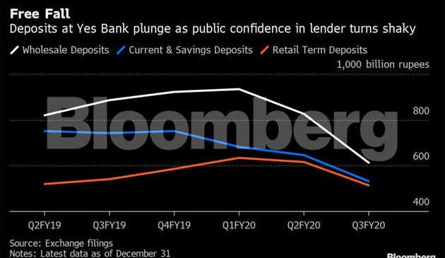 Depositors staying put is now key to India's biggest bank rescue
