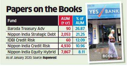 Debt MF plans with YES Bank papers to see NAV erosion