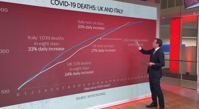 Services sector sees its steepest downturn since 1996 due to coronavirus