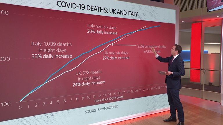 Ed Conway looks at a comparison of the UK with Italy in the rise of coronavirus deaths
