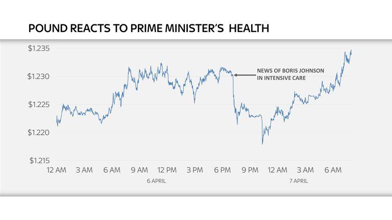 Pound takes hit as investors fret over PM Johnson's virus fight