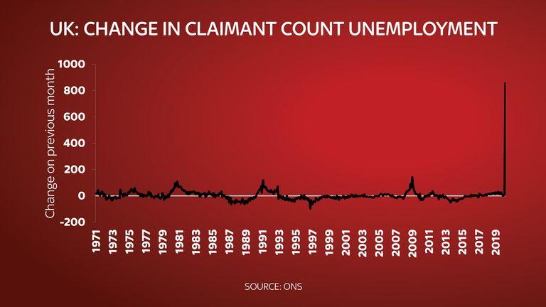 UK jobless claims hit 2.1 million in April as virus crisis shocks economy