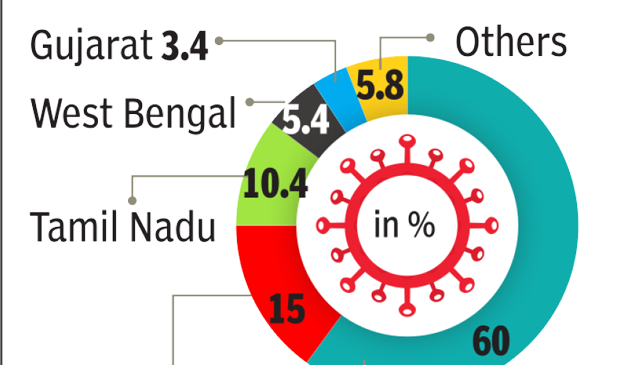 Less than 4% of Covid-19 patients in India have insurance