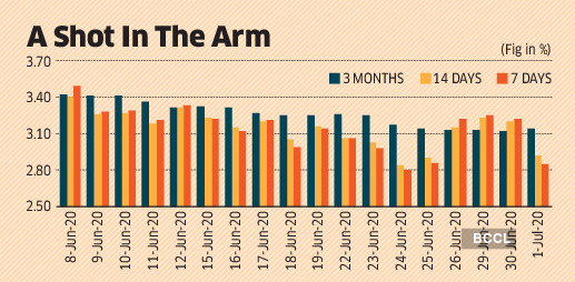 Government borrowings in comfort zone as T-bill yields drop