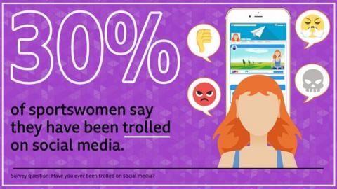 Social media trolling affects almost a third of elite British sportswomen, BBC Sport survey finds