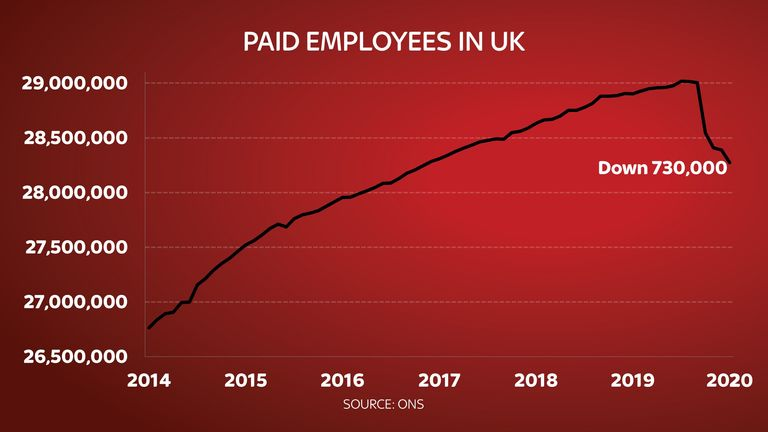 Payrolls to July 2020