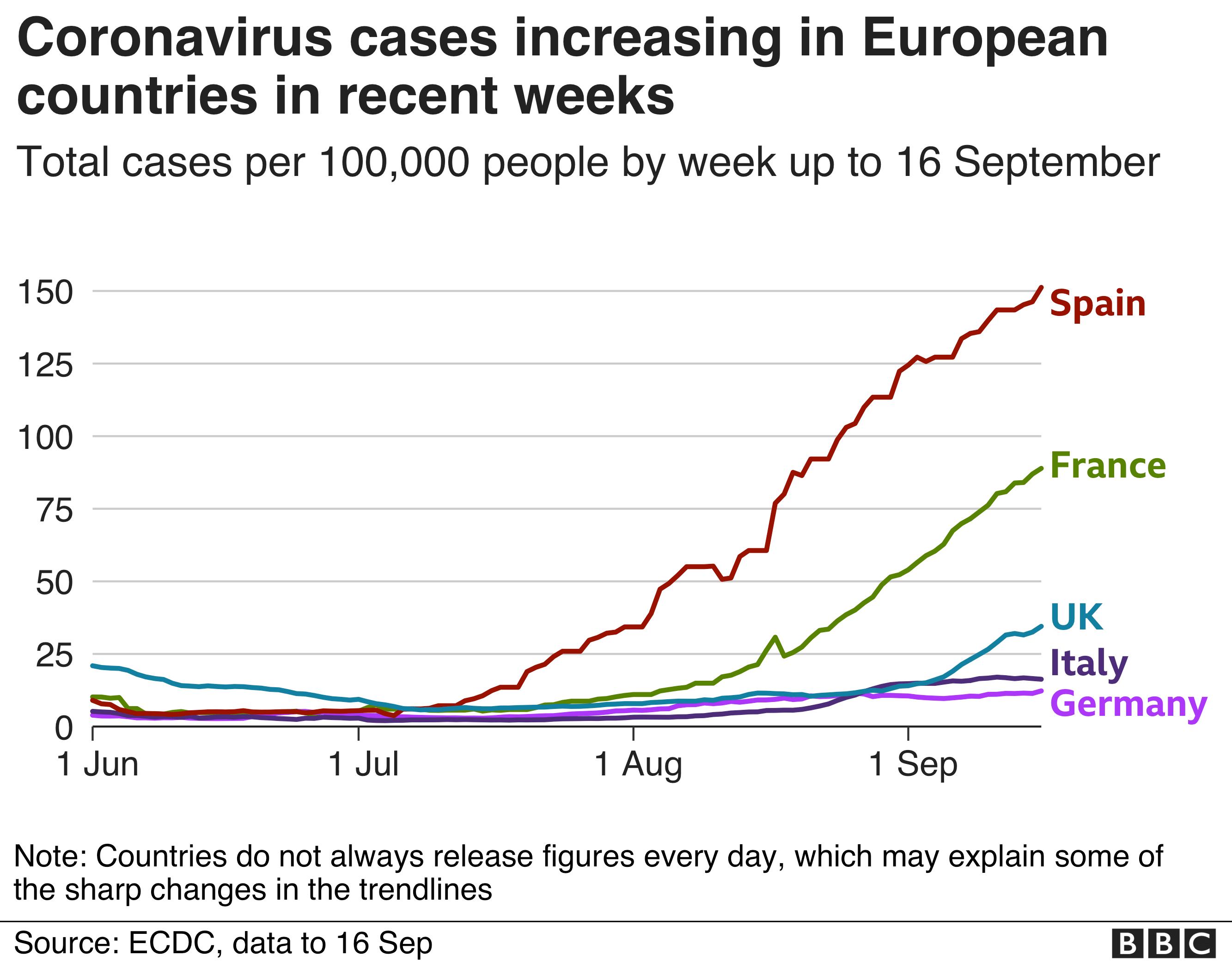 Chart showing coronavirus cases increasing in European countries in recent weeks