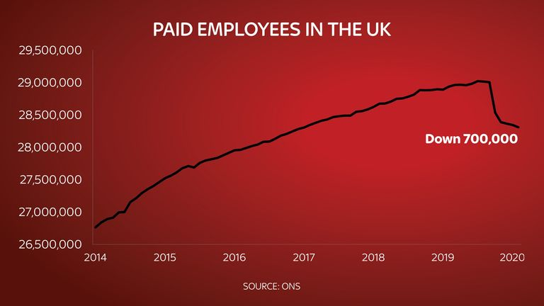 The number of paid employees in the UK is down by 700,000 since the start of the crisis