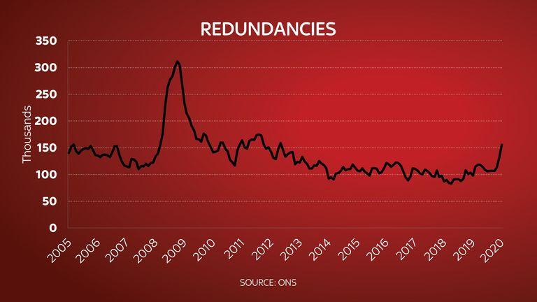 The number of redundancies has increased