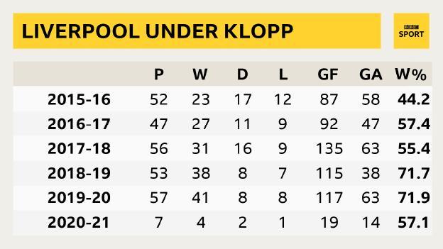 Jurgen Klopp's record-breaking five Liverpool years in numbers