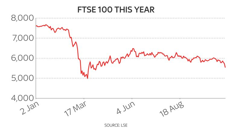 FTSE 100 hits six-month low as investors react to surging infection rates