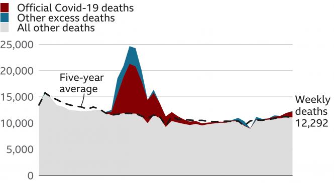 Covid: Deaths 10% higher than normal as virus deaths rise