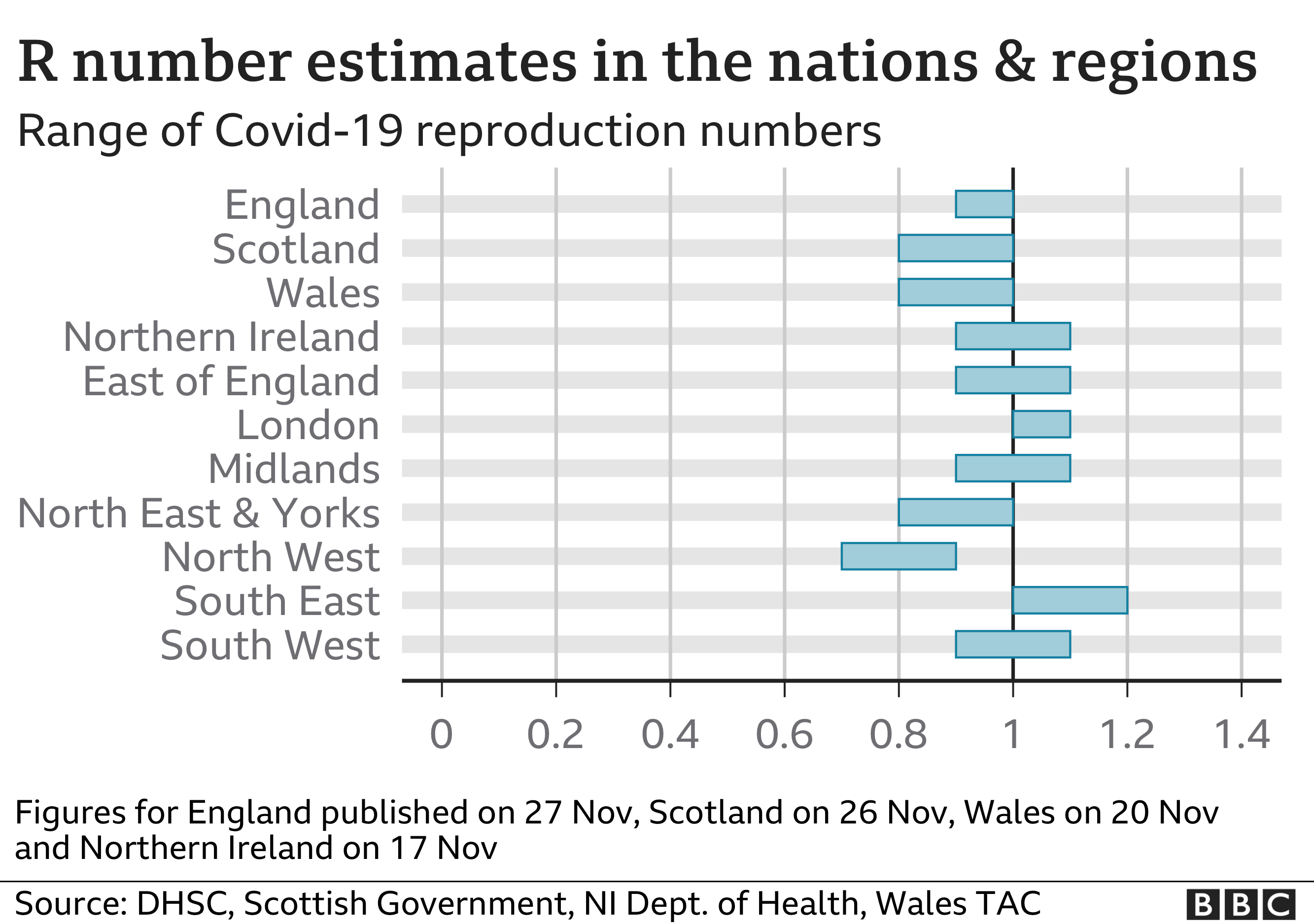R number estimates for the UK