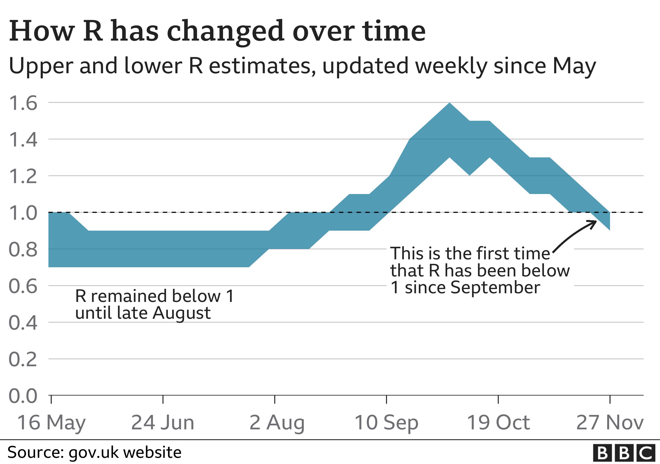 R was last below 1 on the 14 August