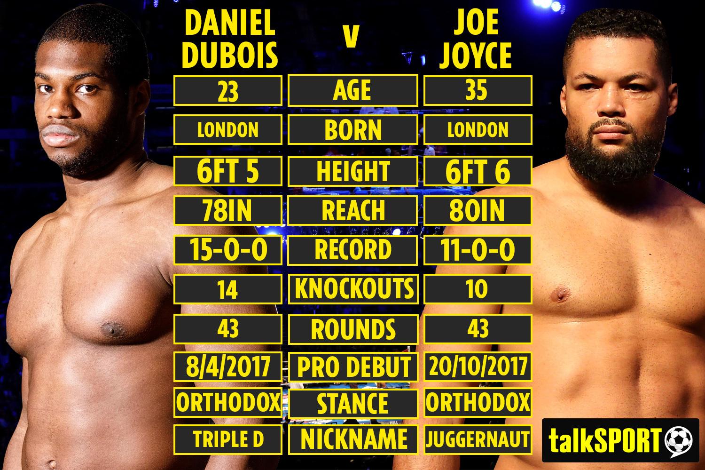 Daniel Dubois vs Joe Joyce LIVE: Full commentary of heavyweight showdown THIS WEEKEND – UK start time, live stream and undercard
