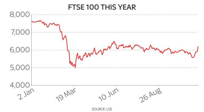 FTSE 100 nets £70bn injection as vaccine hopes spark stock market surge