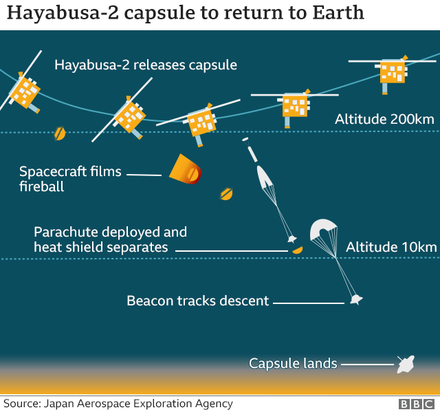 Asteroid capsule located in Australian desert