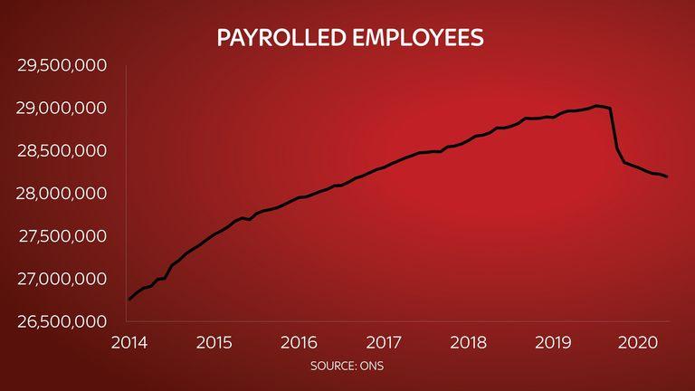 UK has 819,000 fewer paid employees since coronavirus crisis began