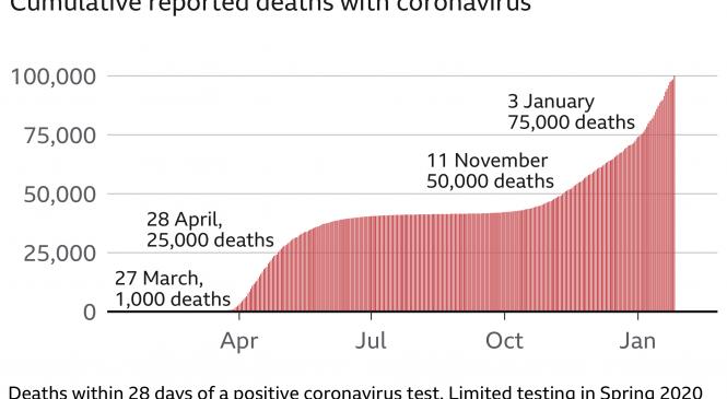 Covid deaths: 'Hard to compute sorrow' of 100,000 milestone – PM
