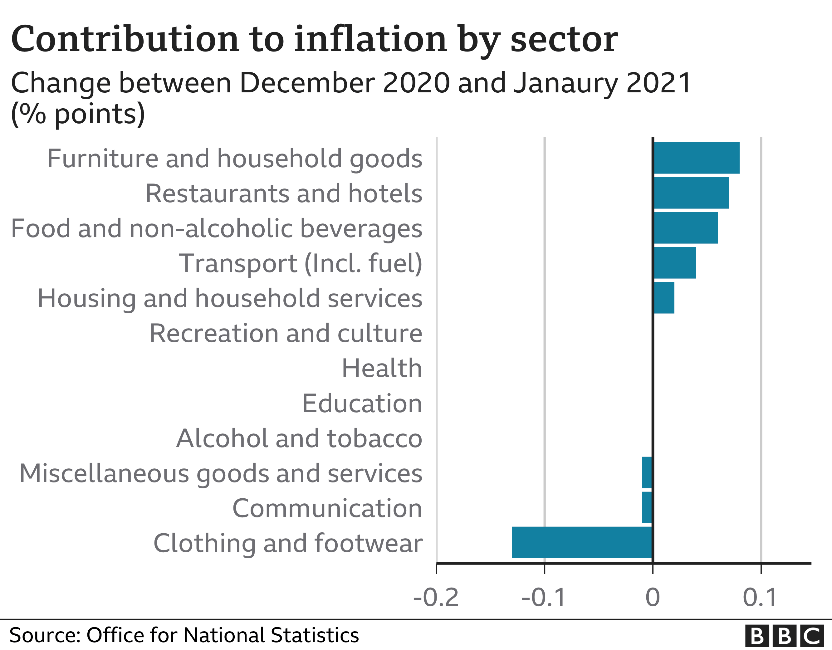Inflation: Food and furniture costs drive inflation higher