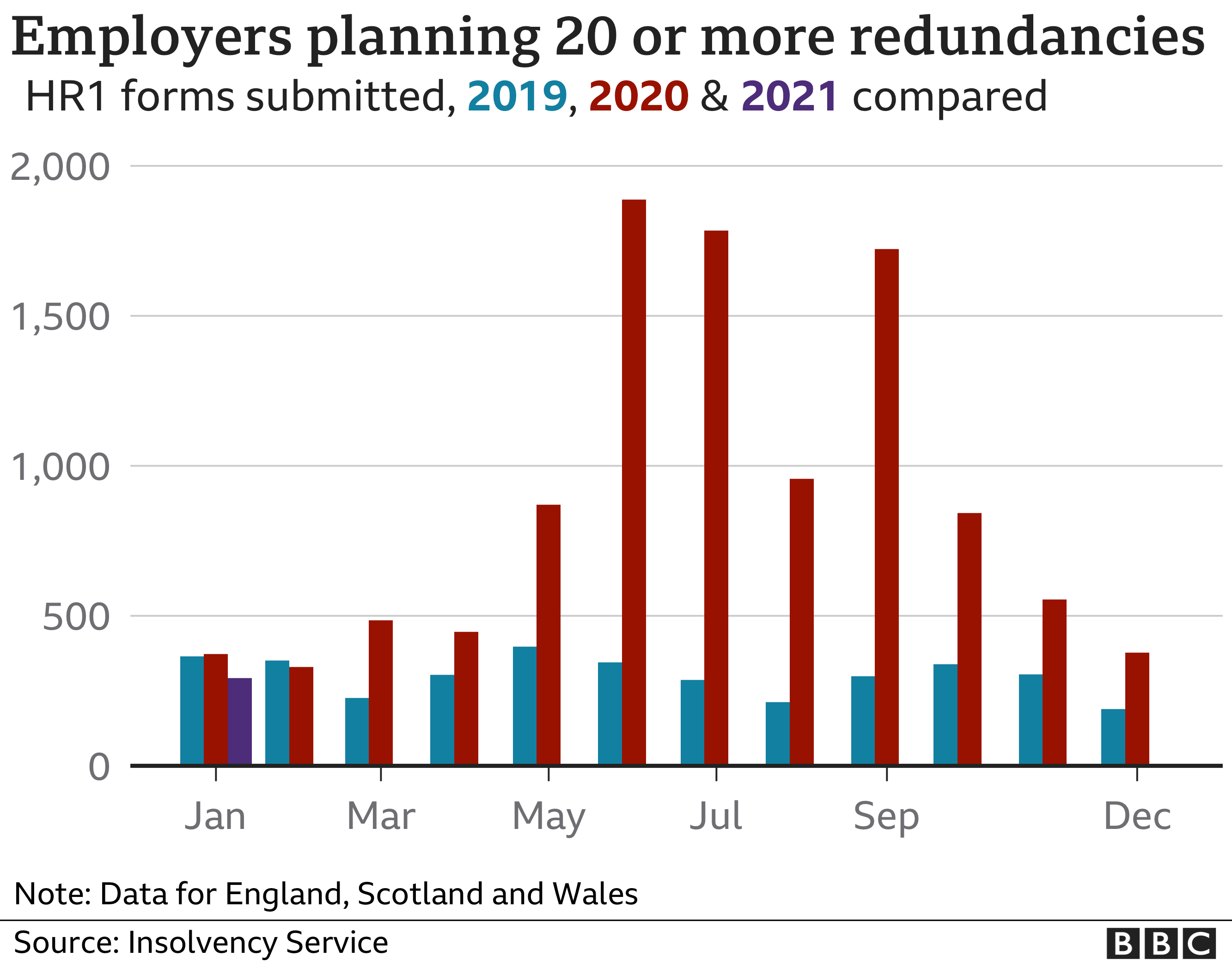 Graph showing number of employers planning redundancies in Britain, according to Insolvency Service data for 2019, 2020 and 2021.