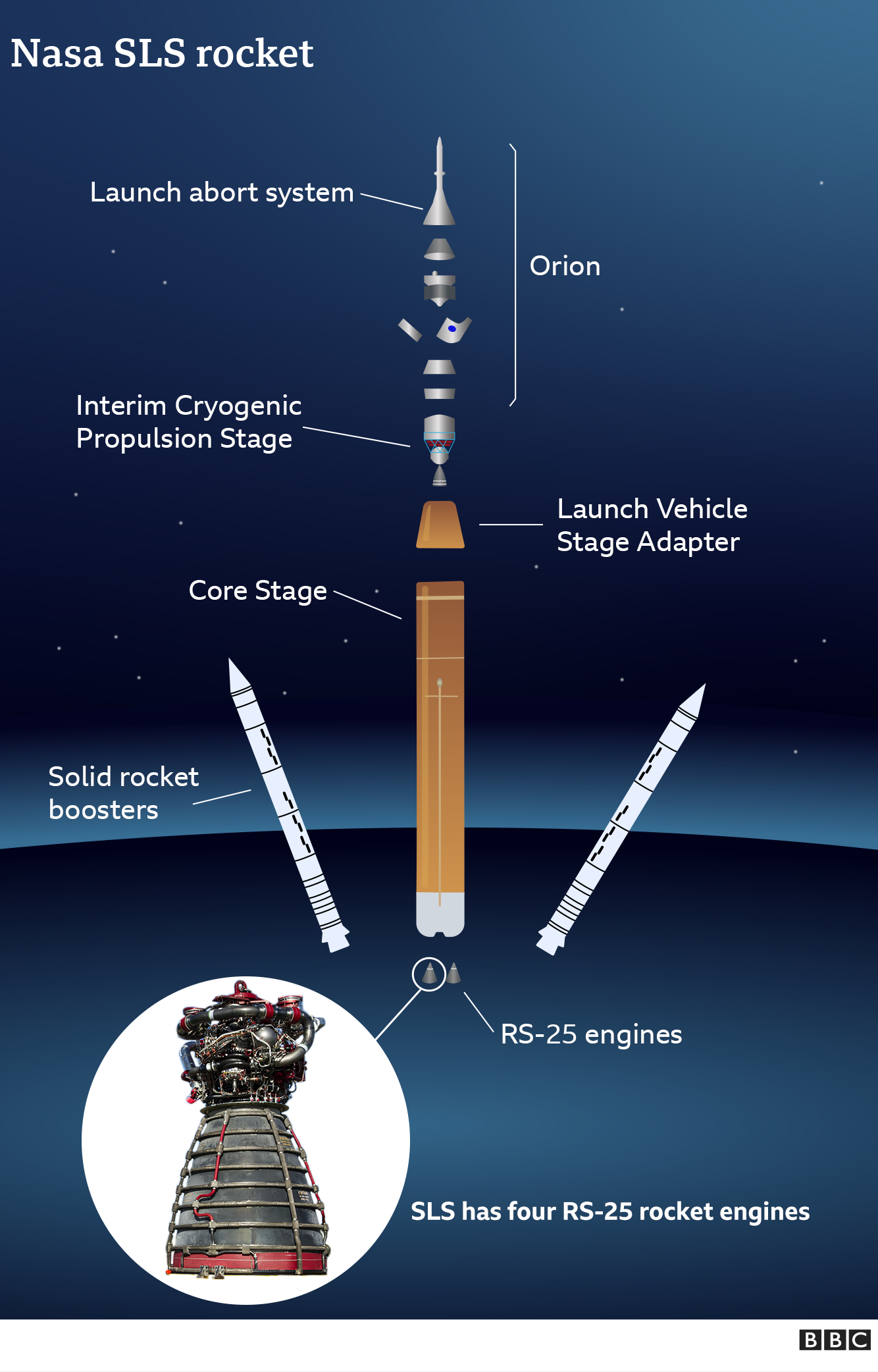 SLS: Successful test for world's most powerful rocket