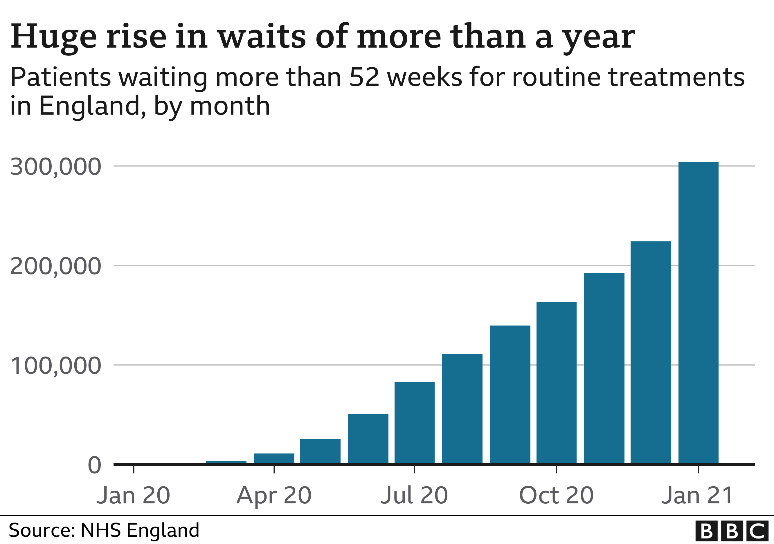Covid-19: NHS waits at record high as second wave hits care