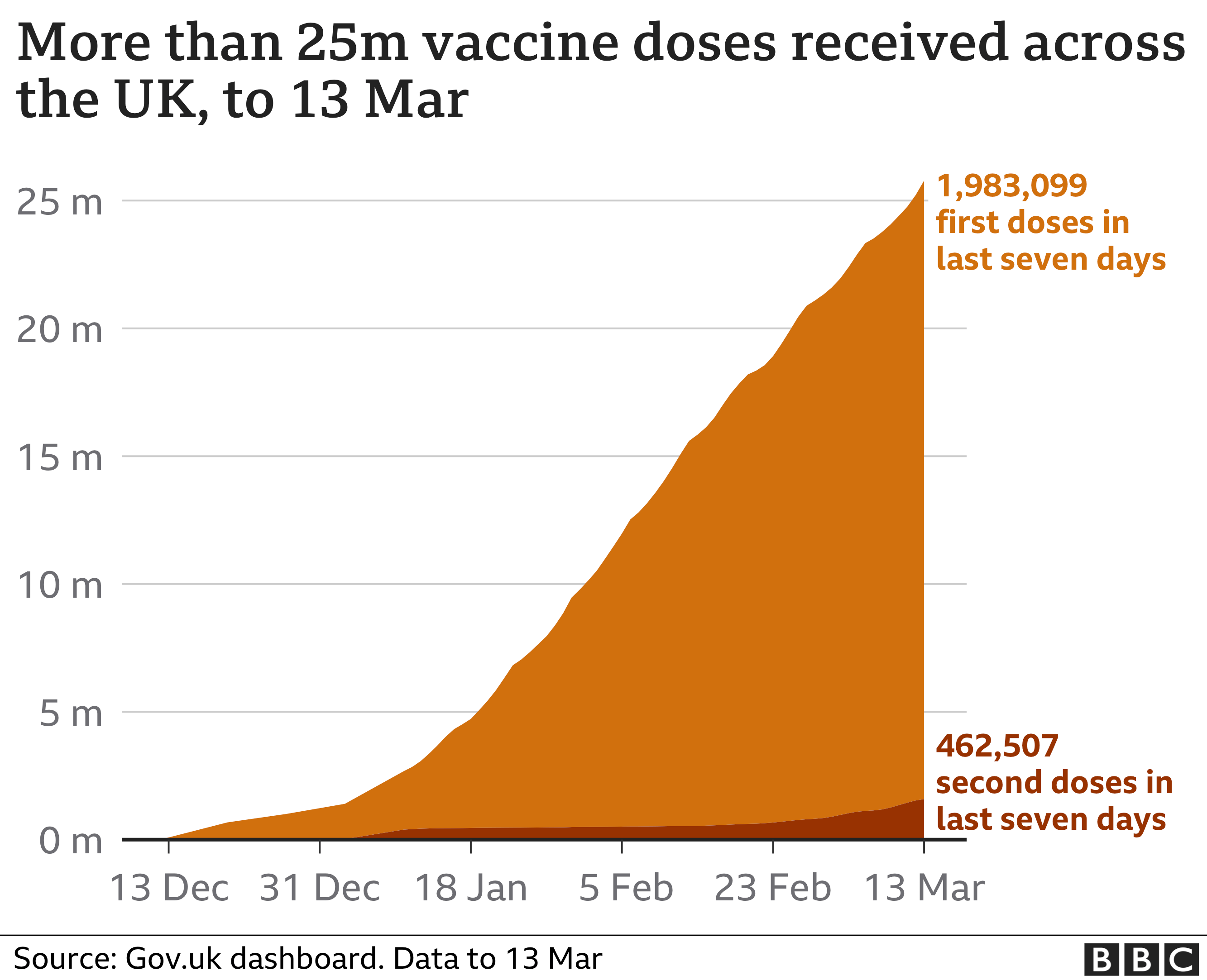 Covid: UK vaccination surge expected in coming days