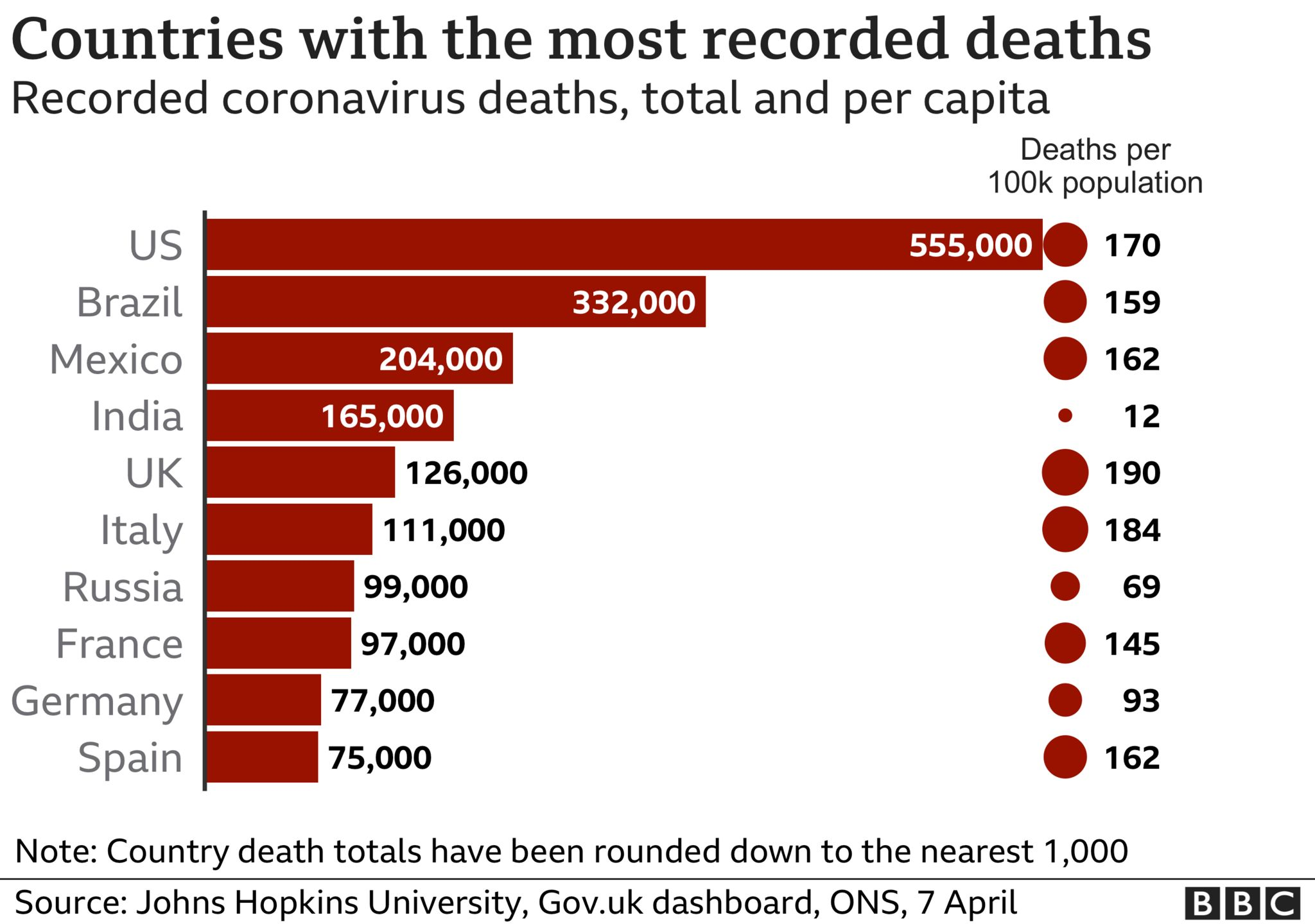 Image shows the countries with the most recorded deaths