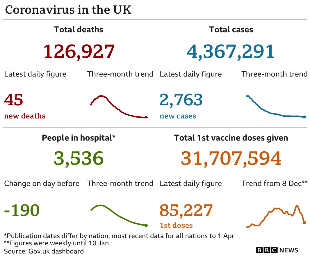 Covid: UK vaccine rollout 'breaking link' between infections and death